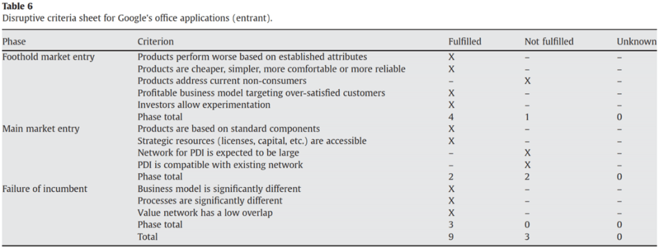 Criteria to measure disruptive potential of an innovation in software markets for entrant - Keller and Husig 2009.