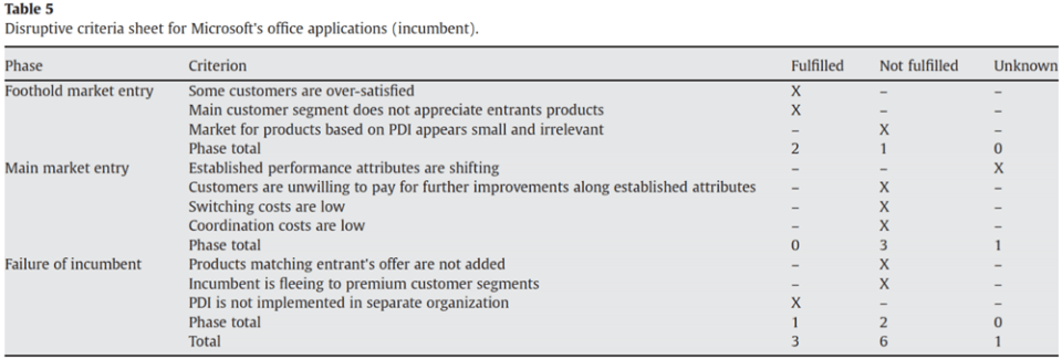 Criteria to measure disruptive potential of an innovation in software markets for incumbent - Keller and Husig 2009.