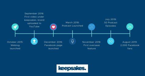 About keepsakes