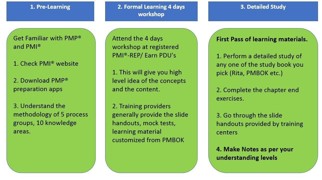 How To Prepare For Pmp Exam Jayantkodwani