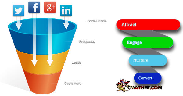 Get your social media leads into the sales funnel