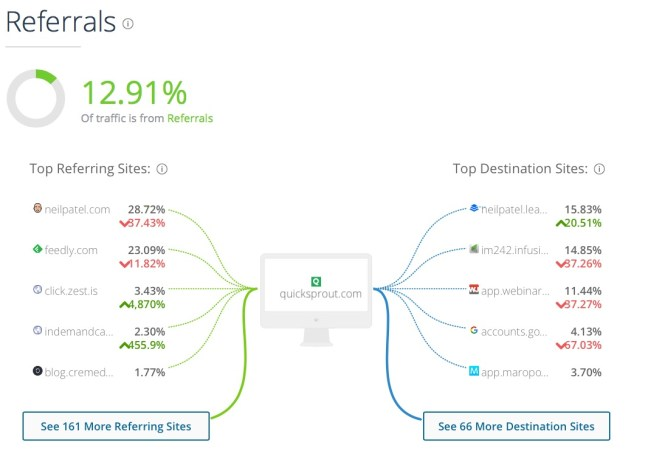 Quicksprout com Analytics Market Share Stats Traffic Ranking 4