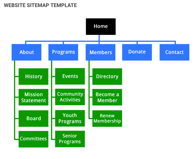 5 Easy Steps to Creating a Sitemap For a Website  Jay