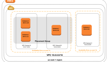 AWS EC2 Instance Types – Certification | Jayendra's Blog