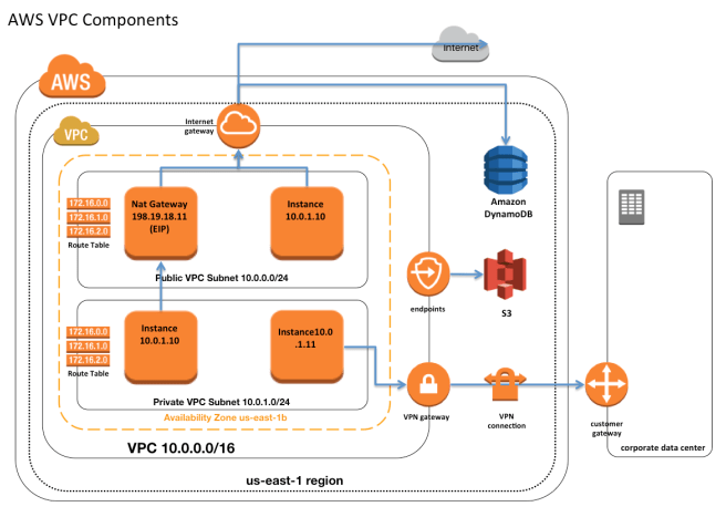 AWS VPC Components