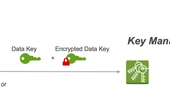AWS Key Management Service – KMS – Overview | Jayendra's Blog