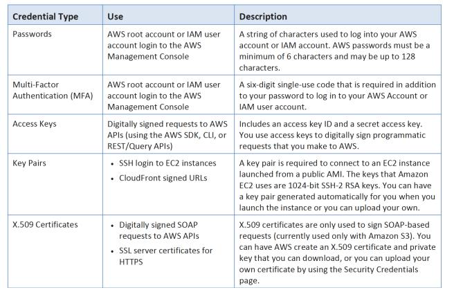 AWS IAM Credentials