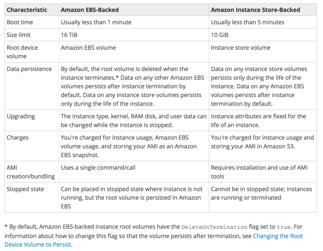 EBS-Backed vs Instance Store-Backed