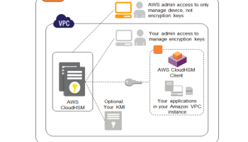 AWS CloudHSM - Certification