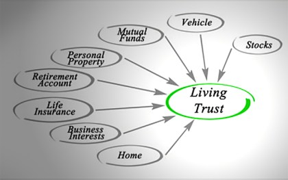 Trusts estate planning