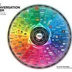 JESS3 BrianSolis ConversationPrism4 WEB 1280x1024