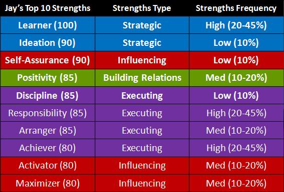 Sharing my StrengthsFinder strengths jaymanalotoibm