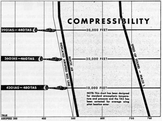 Airspeed chart
