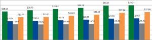 historical-average-gross-rental-rates-houston
