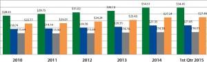 historical average gross rental rates