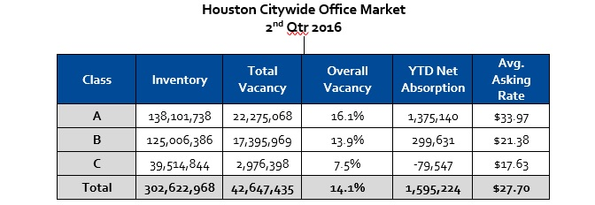 Houston City Wide Office Market 2nd Quarter 2016 Chart with Vacancy and Absorption Rates