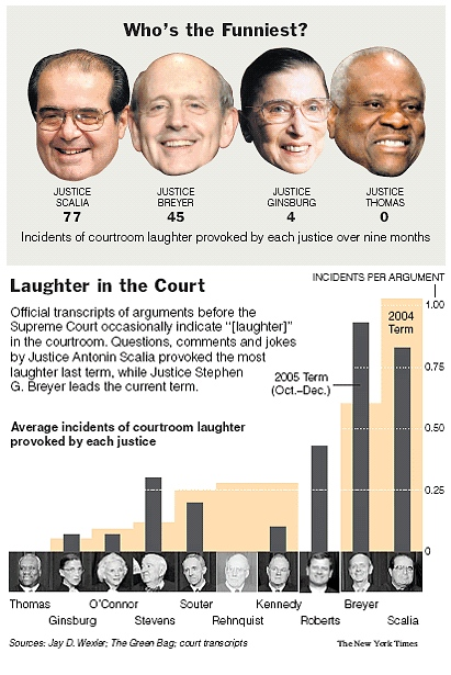 Who is the Funniest Supreme Court Justice graphic from NYTimes