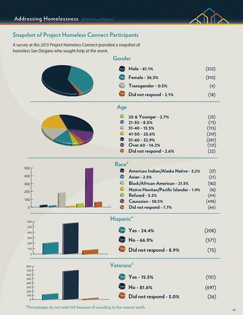 Homelessness Stats