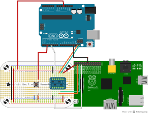 I2C  Raspberry Pi  Arduino Uno  RPi Camera Board | All that Jaz