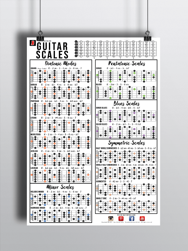 Guitar Scales Chart Pdf : guitar, scales, chart, Scales, Reference, Poster, Guitar, Large