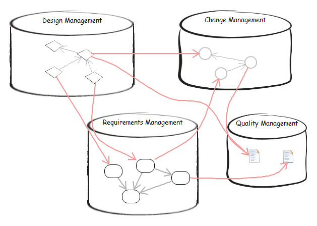 Lifecycle Integrations with Rational Software Architect