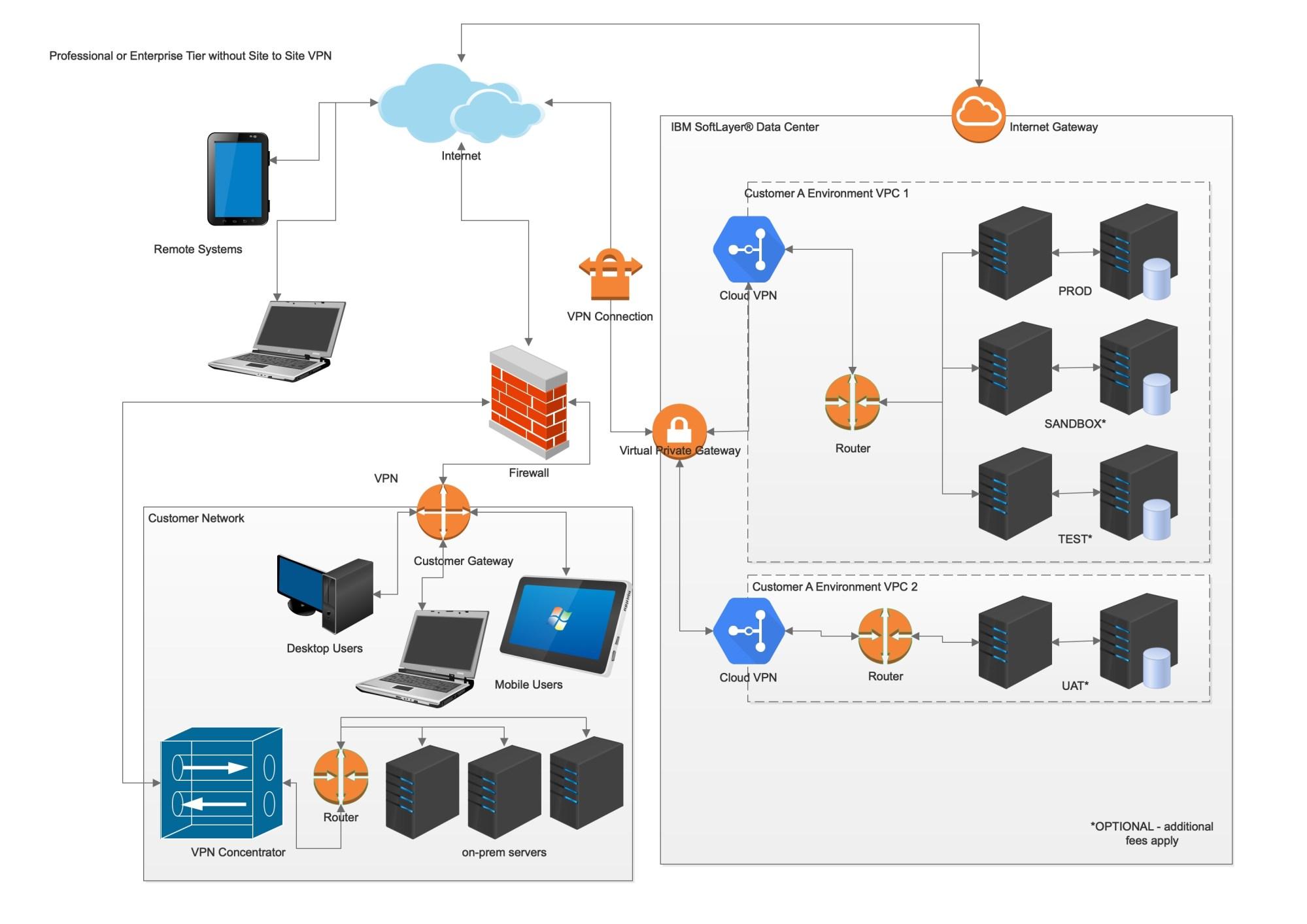 hight resolution of network diagram professional tier 1v4 1 jpg