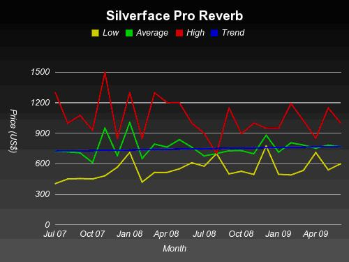 Pro Reverb vintage  price (silverface)