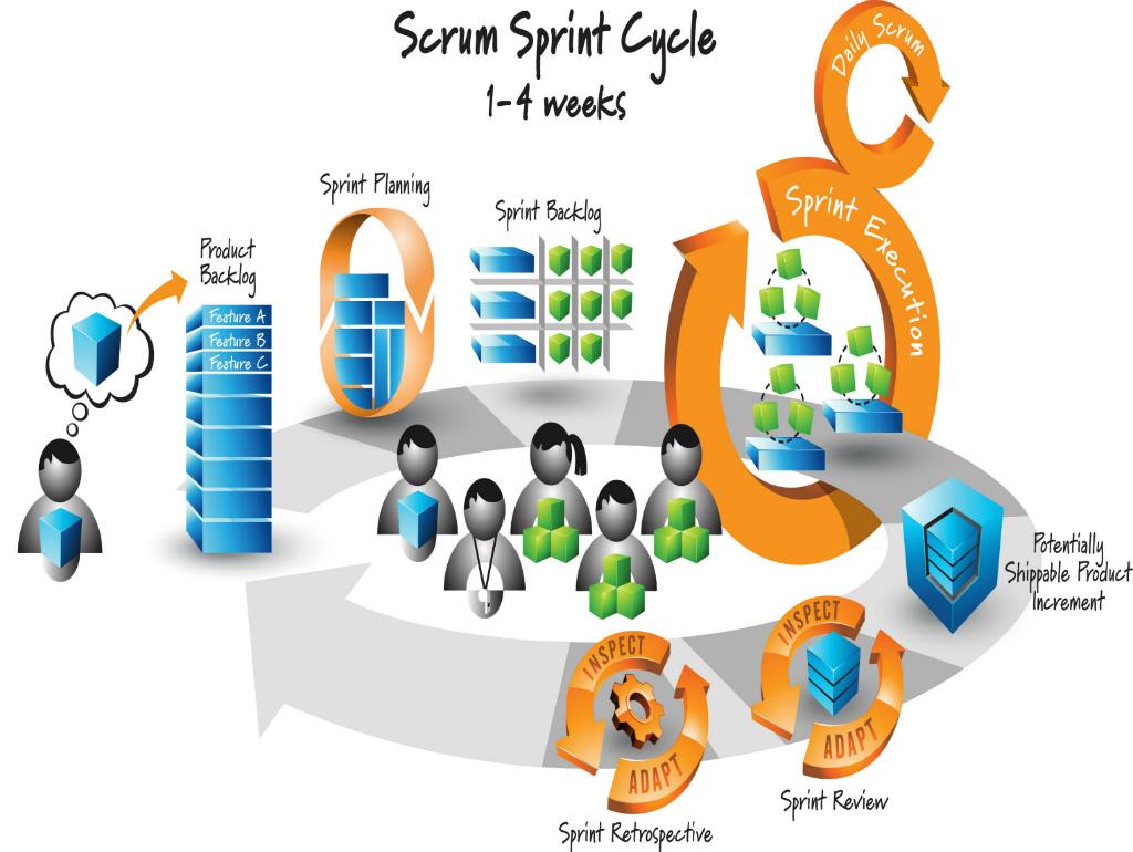 agile process flow diagram alarm pir sensor wiring list of synonyms and antonyms the word scrum