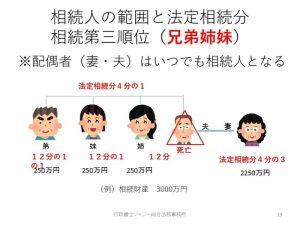 法定相続人第三順位兄弟姉妹が相続人となる例。