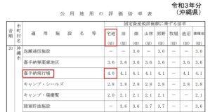 令和3年度沖縄県 公用地用の評価倍率表 沖縄市一部抜粋