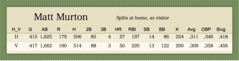 Matt  Murton data splits