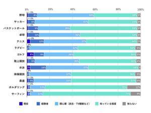 """20~60代の日本人の""""6%""""がゴルファー!? 第2回「ゴルフに関するアンケート調査」結果発表"""