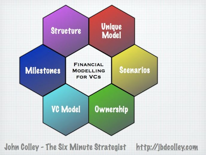 Financial modelling for VCs