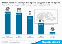 March Madness TV Advertising Spend Compared to Pro Sports ...