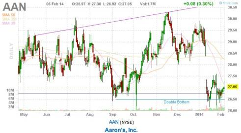 AAN today's stock pick