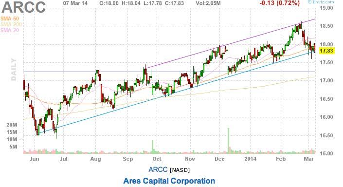 Tomorrow's stock picks ARCC
