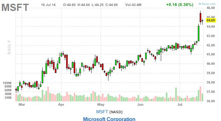 stock market trading ideas