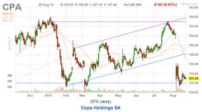 this weeks trading picks CPA