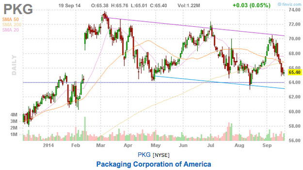 Packaging Corp Stock Picks Stock chart