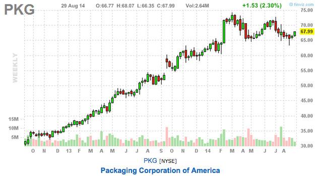 this week's trading picks PKG