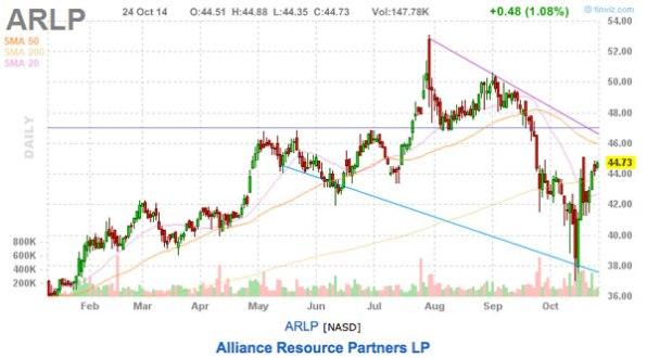 ARLP chart stock picks