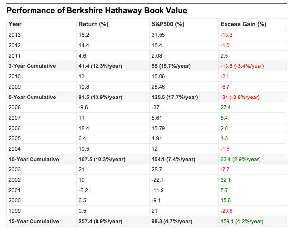 warren buffett recent returns table