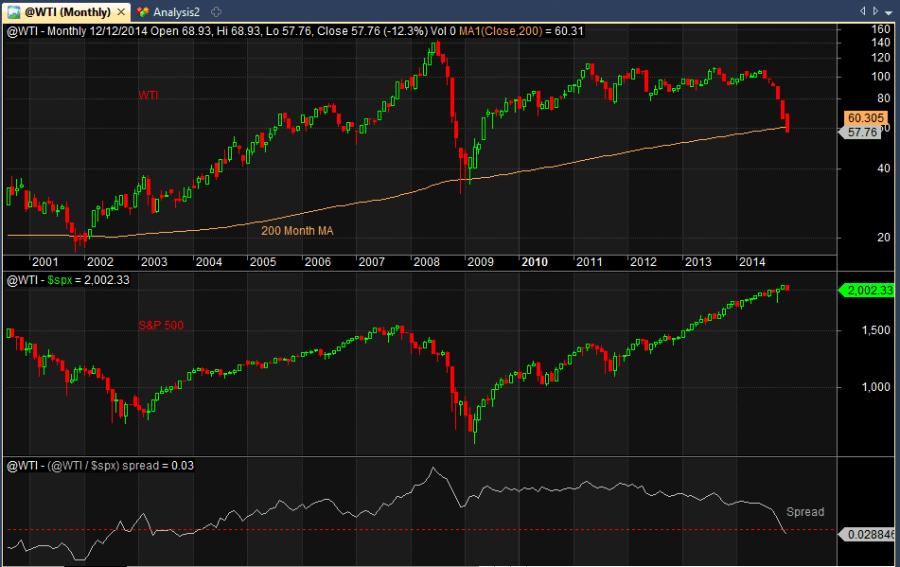 S&P 500 and wti oil spread