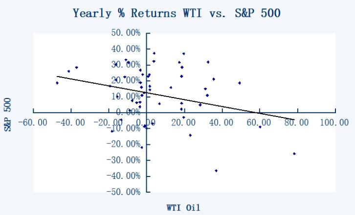 SP 500 and wti oil correlation
