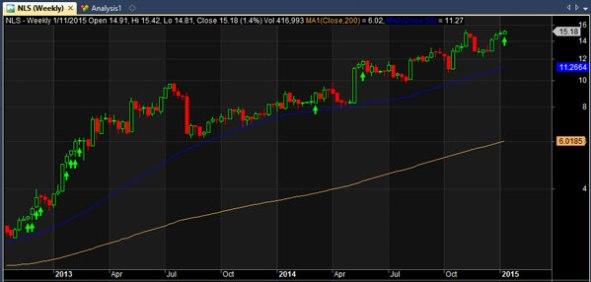 NLS stock chart