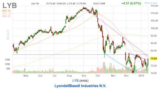 lydonbasell stock chart