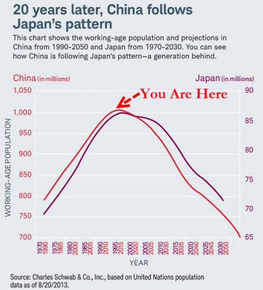 china's demographic problem