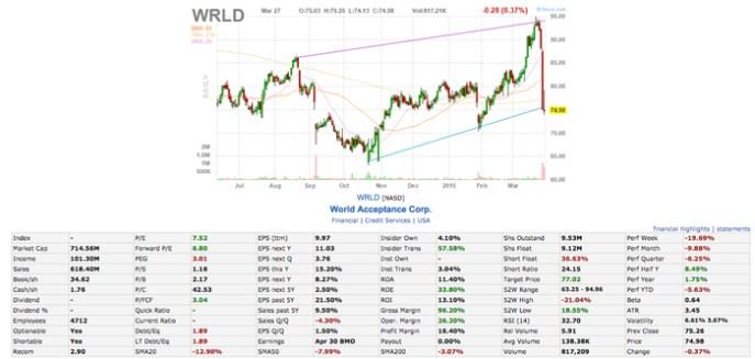 wrld stock chart