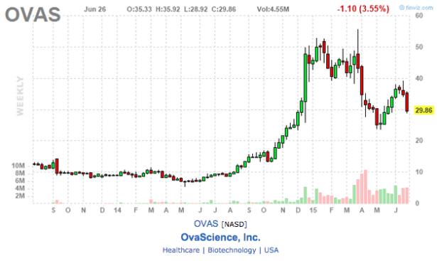 ovas science inc stock chart