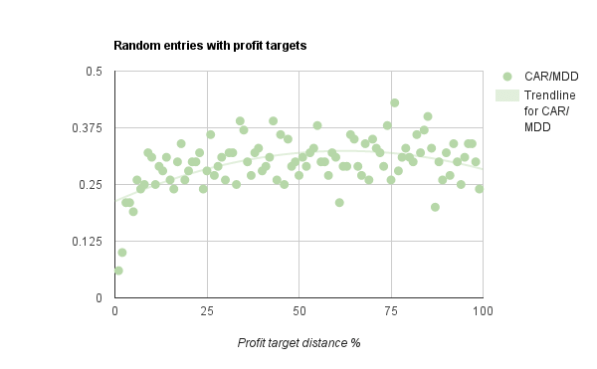 profit targets and random entries